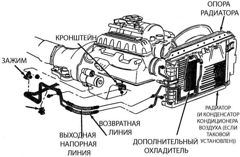 Радиатор акпп: установка дополнительного радиатора охлаждения