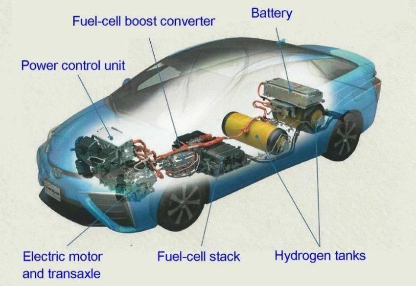Устройство водородного двигателя