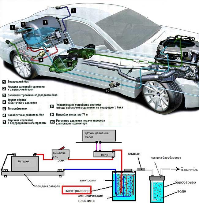 Водородные генераторы для автомобиля своими руками: чертежи, схемы и руководство :: syl.ru