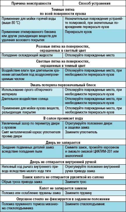 Перегрев двигателя причины и способы устранения | автомеханик.ру