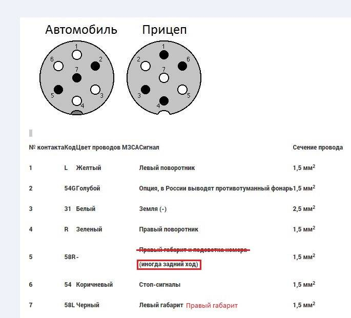 Схема подключения розетки фаркопа: распиновка разъема, как подключить электрику фаркопа
