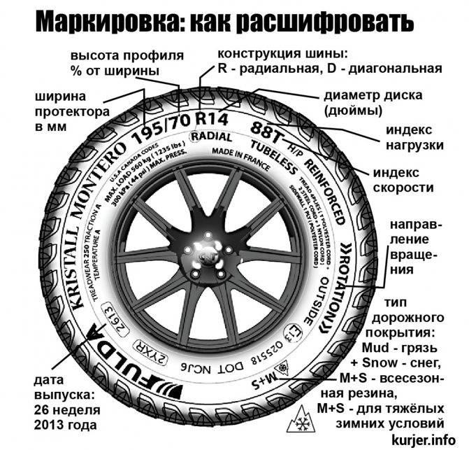 Маркировка шин, расшифровка