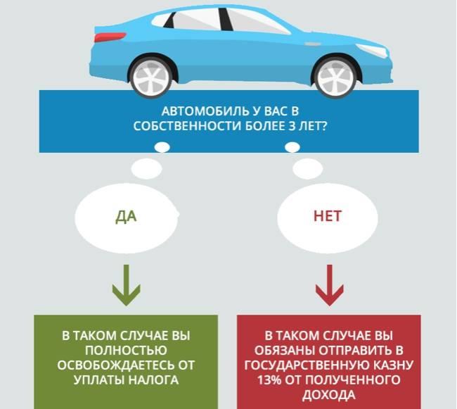 Как правильно оформить покупку автомобиля