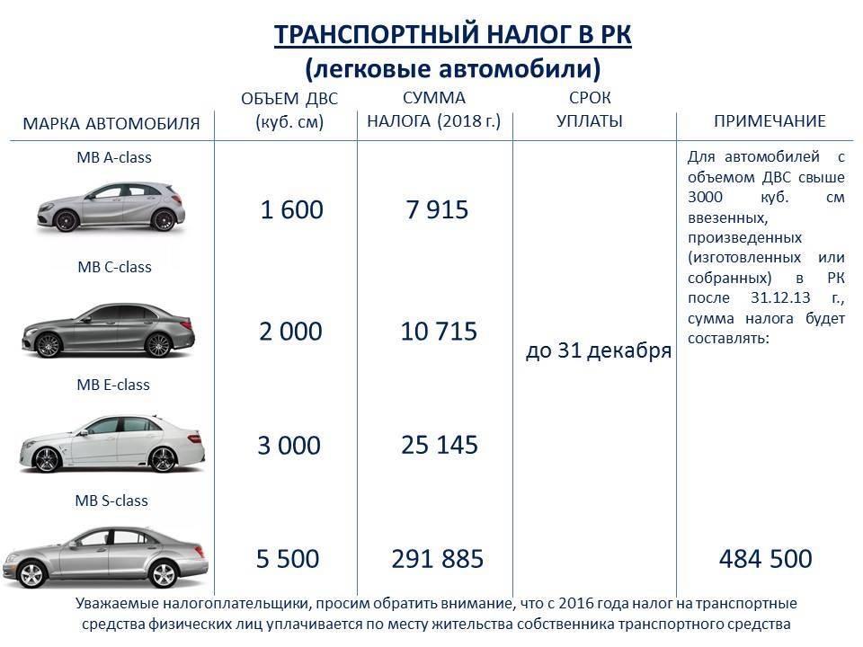 Автовладельцев освободят оттранспортного налога