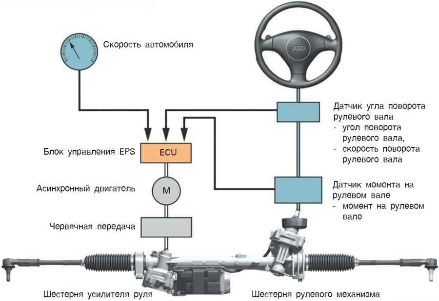 Стук в рулевой рейке: как определить, как устранить стук. можно ли ездить со стуком в рулевой рейке? ответ автомеханика.