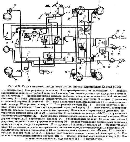 Тормозная система камаз — устройство и принцип работы
