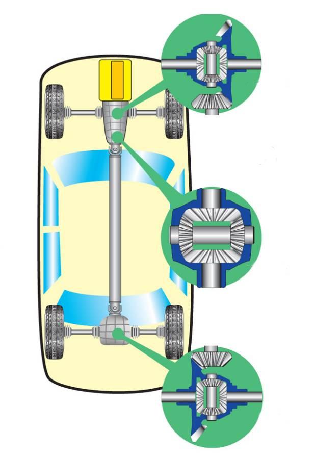 Какой привод автомобиля лучше: полный, передний или задний привод?