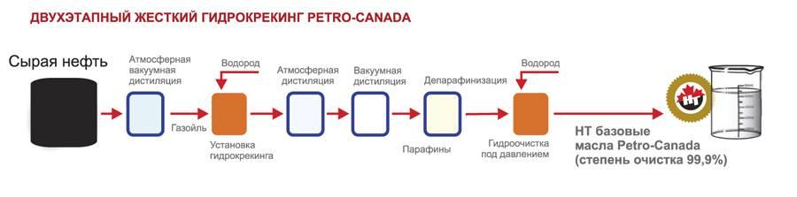 Гидрокрекинговое масло: технология производства и его особенности