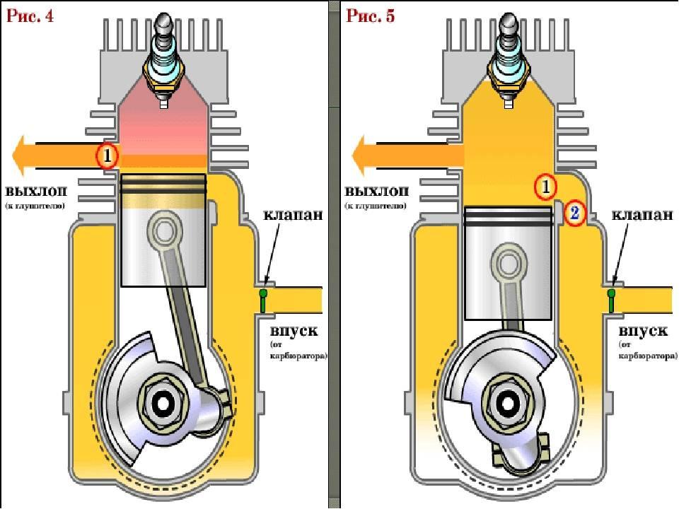 Четырехтактный двигатель, устройство и принцип работы