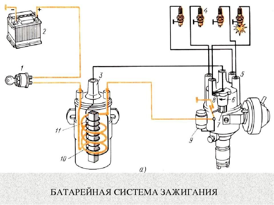 Микропроцессорная (электронная) система зажигания: назначение, принципы построения и работы
