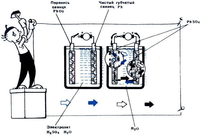 Почему не заряжается аккумулятор автомобиля от зарядного устройства