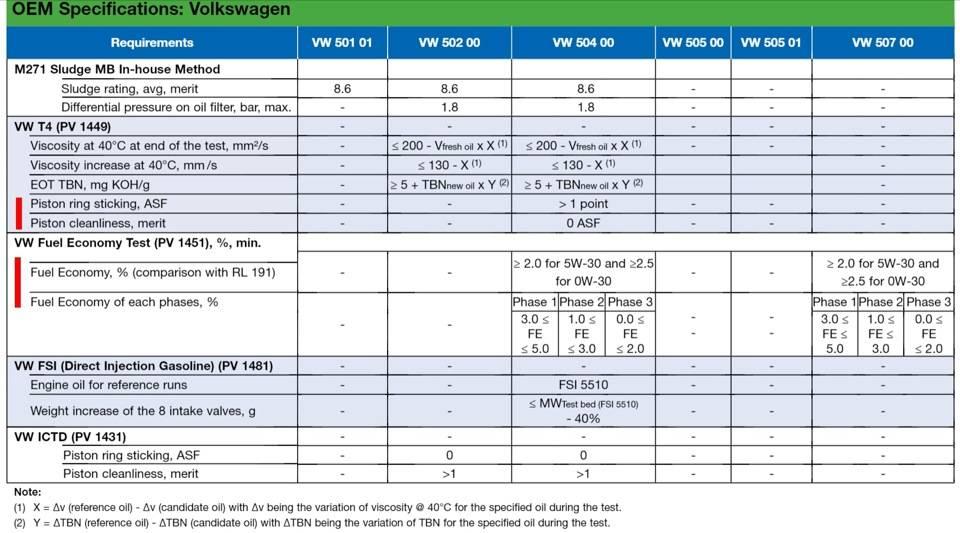 Классификация моторных масел - масла двигателя