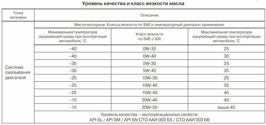 Какой расход масла в двигателе автомобиля считается нормальным | dorpex.ru