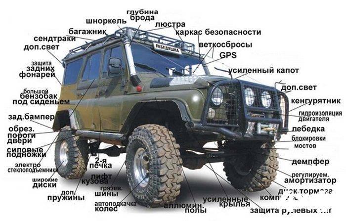 """Узаконить тюнинг внедорожника   зарегистрировать """"под ключ"""" в гибдд « newniva.ru"""