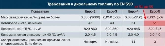 Двигатели евро-5 и евро-6: в чем разница?