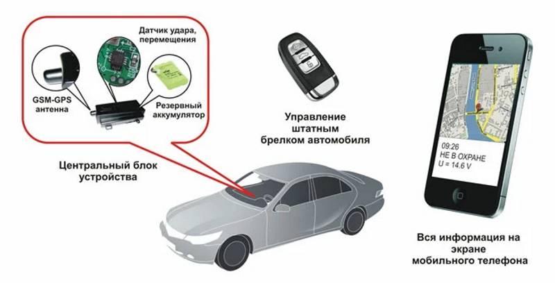 Защищает ли нештатная сигнализация от угона наш эксперимент - – автомобильный журнал