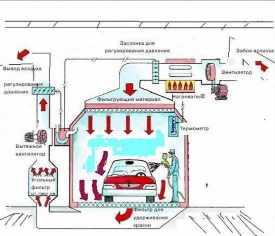 Принцип работы покрасочной камеры - основы воздухообмена!
