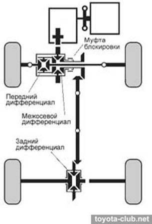 Технологии для новичков: в чем разница между полным приводом, задним приводом и передним приводом