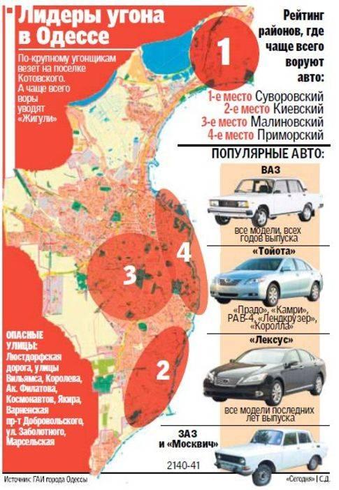 Стало известно, в каких российских городах чаще угоняют машины