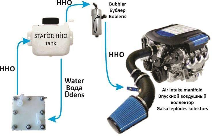 Водородный двигатель - как работает двигатель и какие есть недостатки - avtotachki