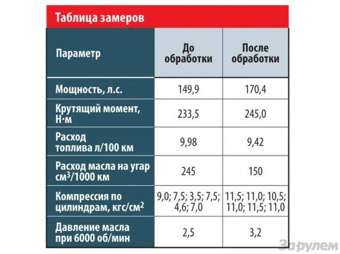 Расход масла в двигателе ваз и признаки износа маслосъемных колпачков | ▼ о ладе ▼