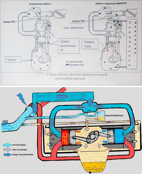 Система вентиляции картера и контроль разрежения газов в картере дизеля 2д70