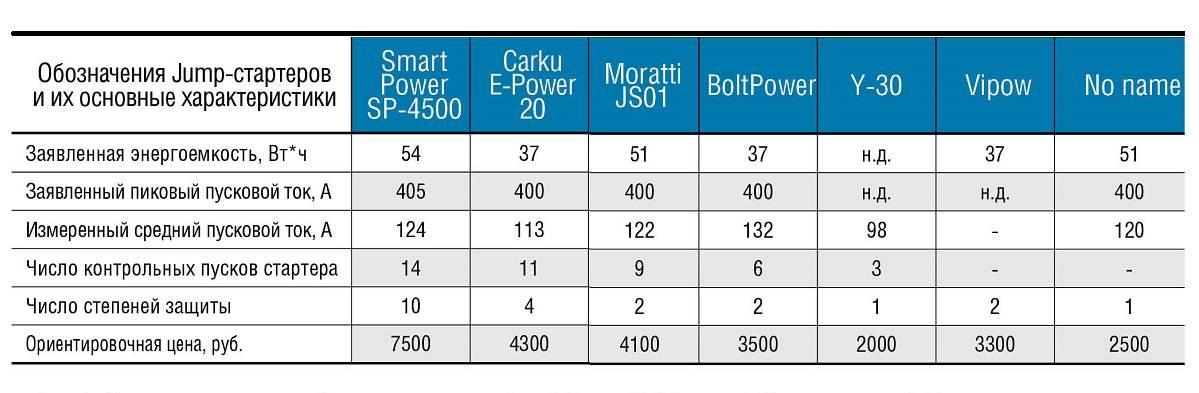Величина пускового тока аккумуляторной батареи  интернет-магазин аккумуляторов колеса даром