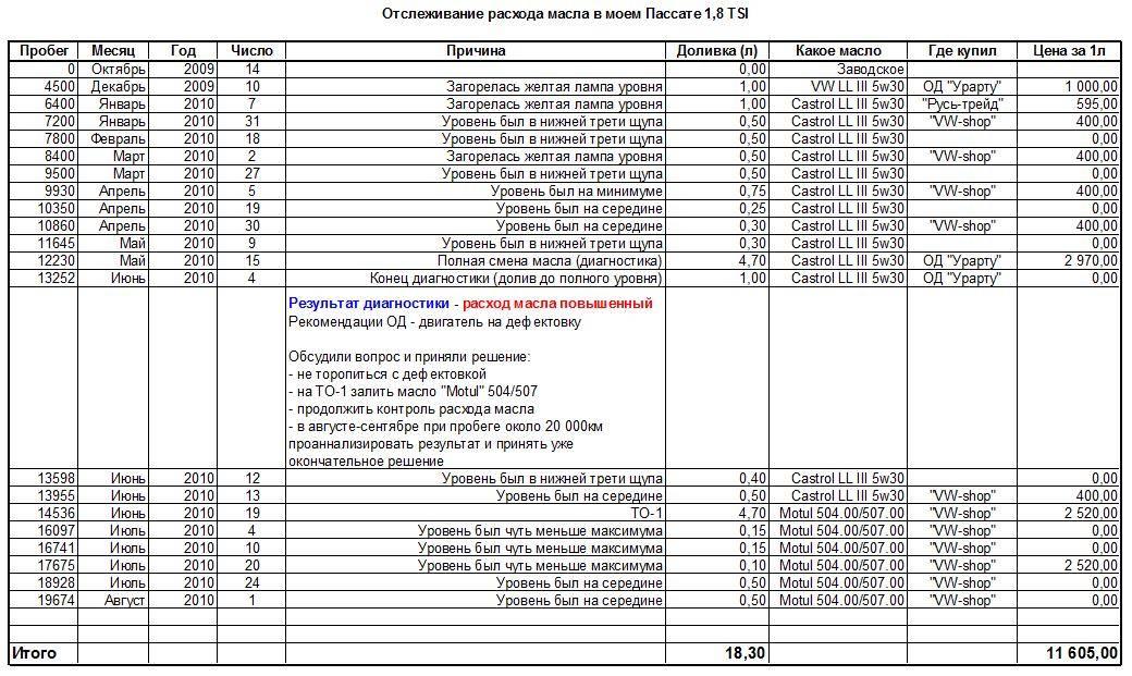Расчет расхода масла двигателем. онлайн калькулятор нормы угара масла на 100л и 1000 км