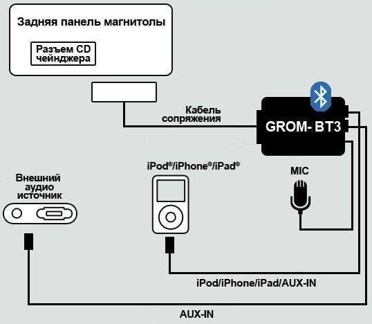 Как подключить телефон к автомагнитоле через блютуз или usb. новости партнеров