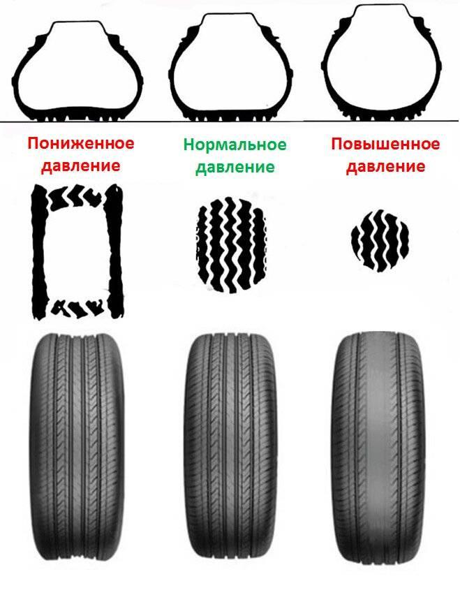 Индикатор износа шины — как определить уровень износа шин | avtotachki