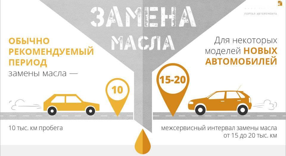 Периодичность замены масла в автомобиле: сроки и рекомендации