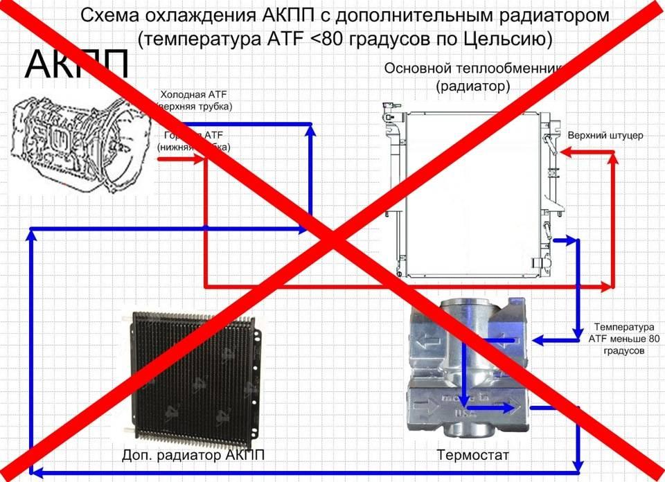 Дополнительный радиатор акпп: для чего нужен и как работает