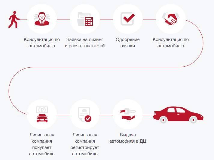 Как продать машину: оформление договора купли-продажи авто и образцы документов