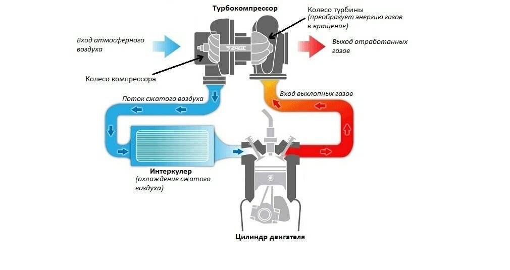 Супертурбо: все продвинутые системы наддува. как работает система турбонаддува twinturbo что такое твин турбо
