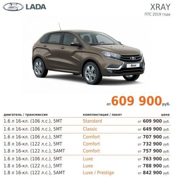 Технические характеристики новой lada xray 2021 года