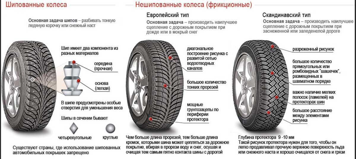 Виды протектора автомобильных шин: рисунок, назначение, особенности