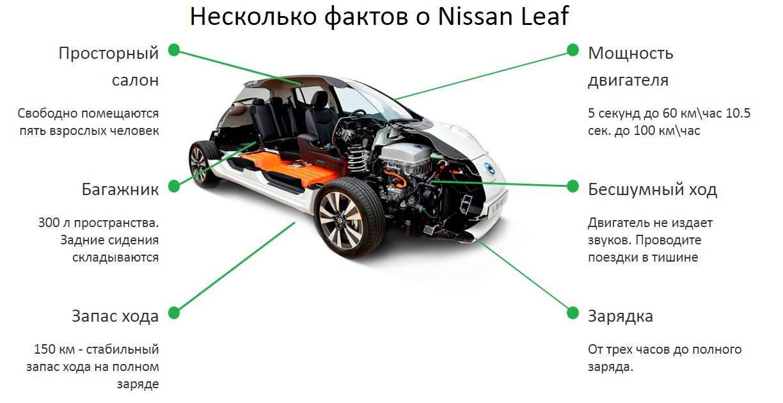 Ниссан лиф зимой: отзывы, видео эксплуатации владельцев nissan leaf зимой elektro-mobili