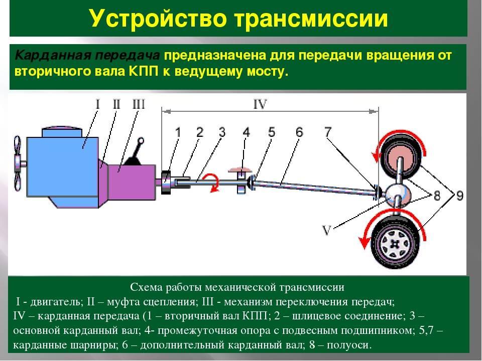 Вариатор киа селтос – особенности, конструкция, надежность - kia seltos club - kianova