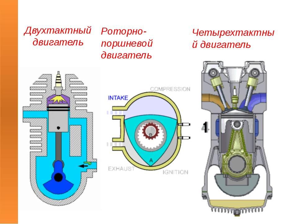 Рабочий цикл четырехтактного и двухтактного двигателей: описание и принцип работы