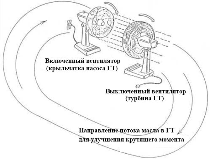 Гидротрансформатор акпп (устройство, режим работы, блокировка, основные неисправности)