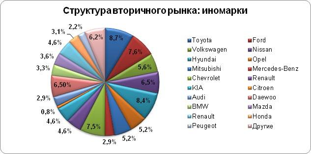 Camry признана самой популярной машиной с АКПП, а Priora — на механике