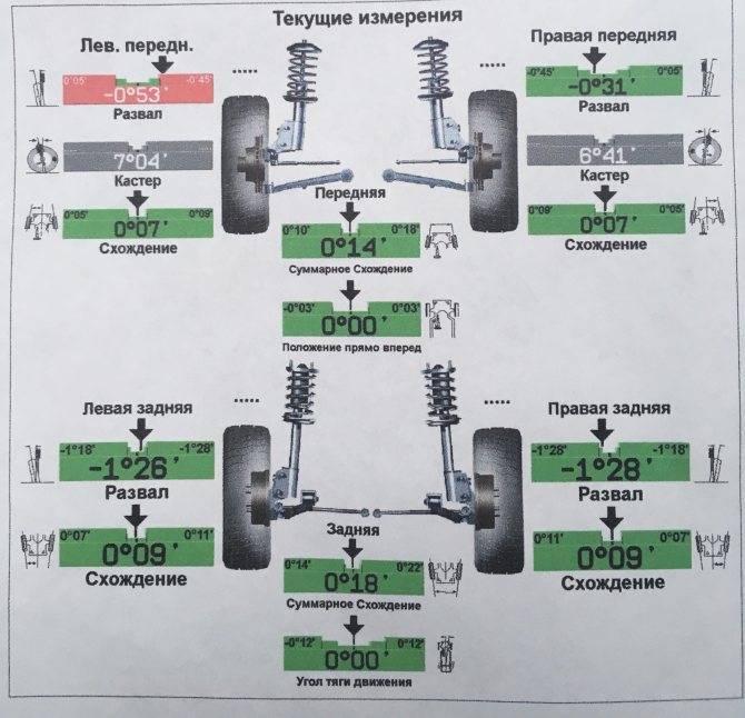 Развал-схождение колес автомобиля своими руками — подробная инструкция