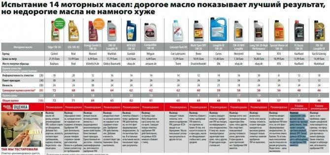 Рейтинг моторных масел 5w30 2021 года - топ 15 - topautomobil.ru