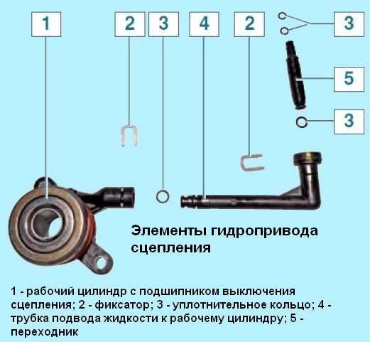 Прокачка сцепления рено дастер 2 0 - правильная прокачка сцепления одному