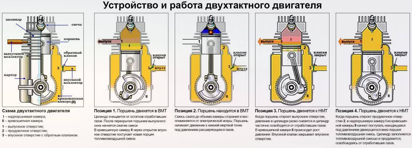 Четырехтактный двигатель от а до я: чем отличается от двухтактного, принцип работы, фазы газораспределения