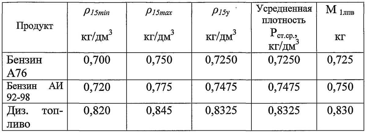 Плотность нефти и методы определения плотности нефтепродуктов