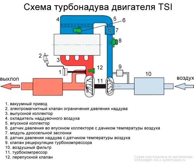 Диагностика турбины дизельного двигателя своими руками