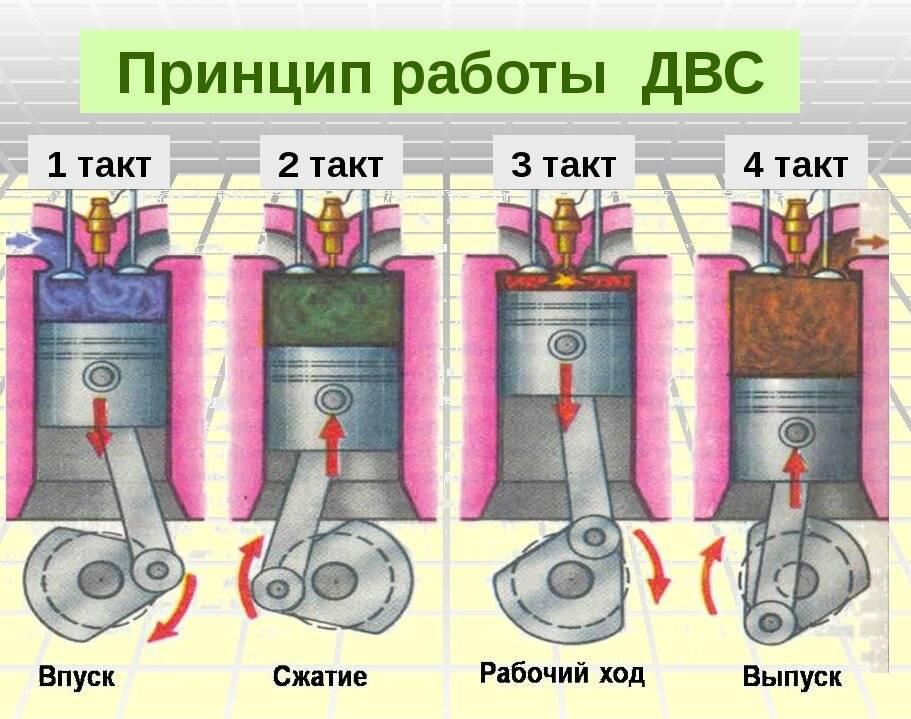 Устройство двухтактного двигателя и принцип его работы