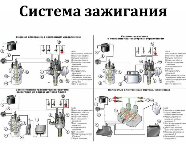Принцип действия бесконтактной системы зажигания двигателя