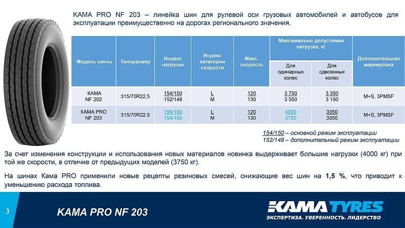 Кама tyres, шинный бизнес пао «татнефть»: 45 лет — бизнес россии
